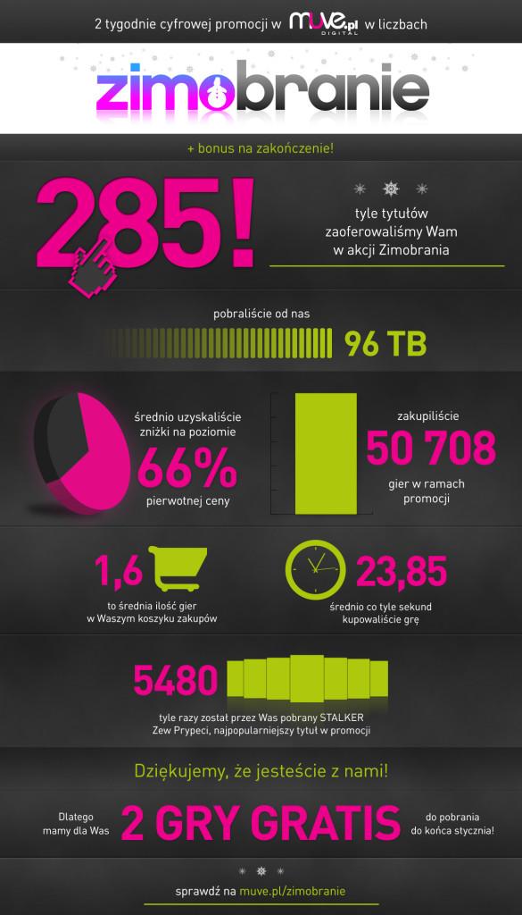 MUVE_infografika_digital